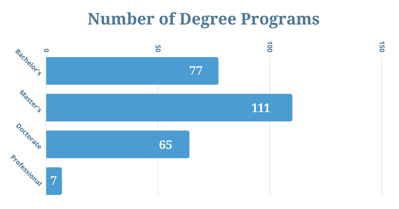 Number of Degree Programs (1)